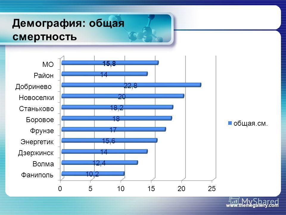 Демография: общая смертность www.themegallery.com