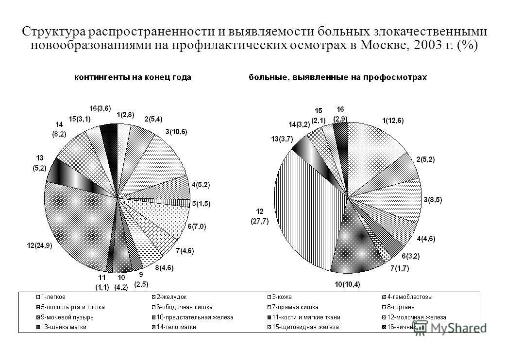 Структура распространенности и выявляемости больных злокачественными новообразованиями на профилактических осмотрах в Москве, 2003 г. (%)