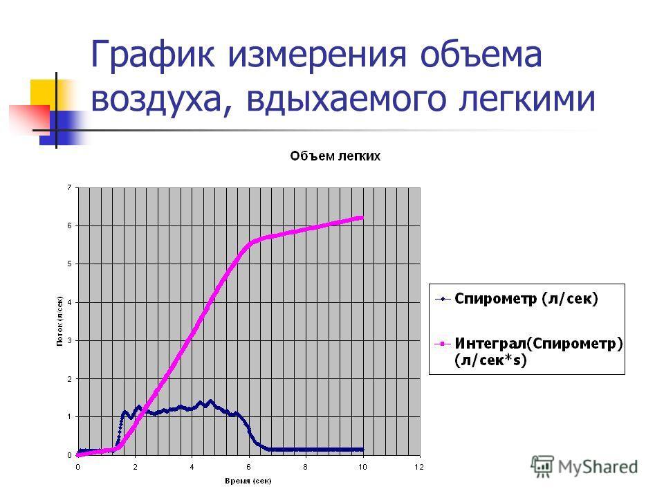 График измерения объема воздуха, вдыхаемого легкими