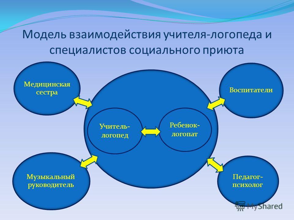 Модель взаимодействия учителя-логопеда и специалистов социального приюта Учитель- логопед Ребенок- логопат