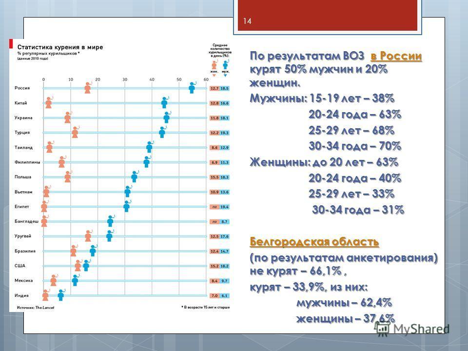По результатам ВОЗ в России курят 50% мужчин и 20% женщин. Мужчины: 15-19 лет – 38% 20-24 года – 63% 20-24 года – 63% 25-29 лет – 68% 25-29 лет – 68% 30-34 года – 70% 30-34 года – 70% Женщины: до 20 лет – 63% 20-24 года – 40% 20-24 года – 40% 25-29 л