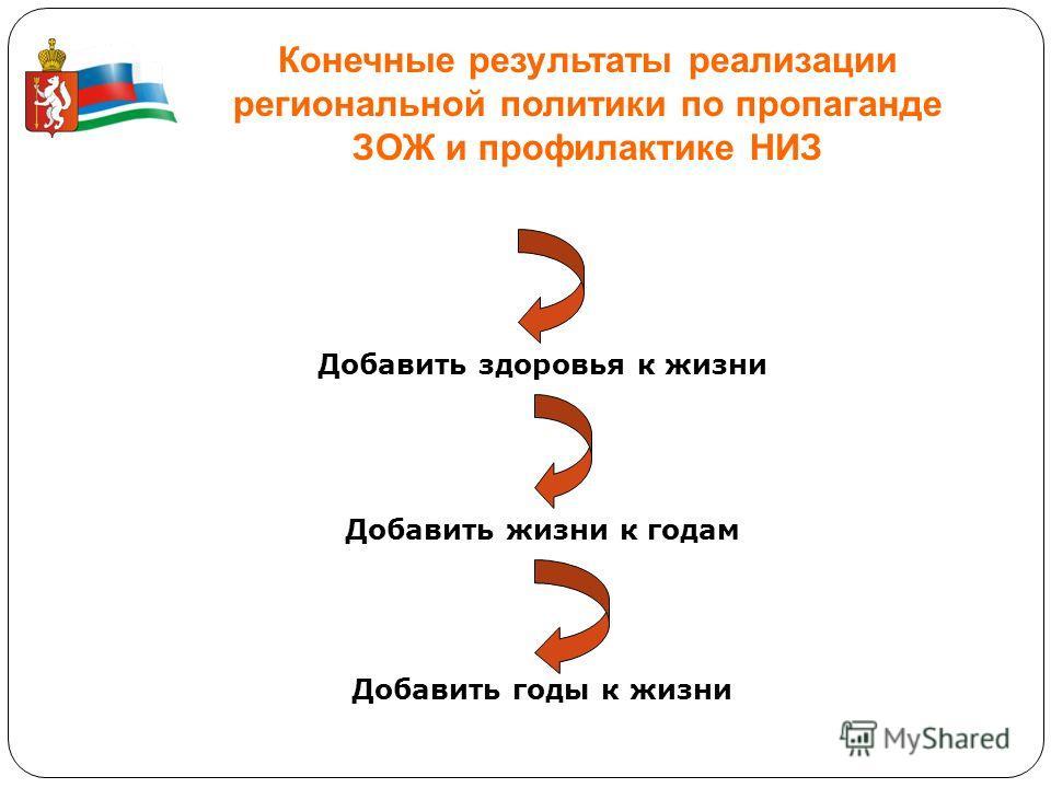 Конечные результаты реализации региональной политики по пропаганде ЗОЖ и профилактике НИЗ Увеличить рождаемость Добавить здоровья к жизни Добавить жизни к годам Добавить годы к жизни