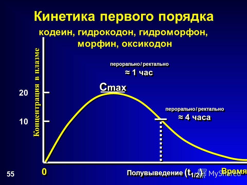 55 Концентрация в плазме 00 Полувыведение (t 1/2 ) ВремяВремя C max Кинетика первого порядка перорально / ректально 1 час перорально / ректально 4 часа кодеин, гидрокодон, гидроморфон, морфин, оксикодон 20 10