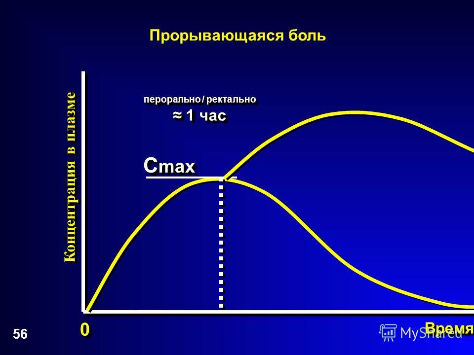 56 Концентрация в плазме 00 ВремяВремя C max Прорывающаяся боль перорально / ректально 1 час