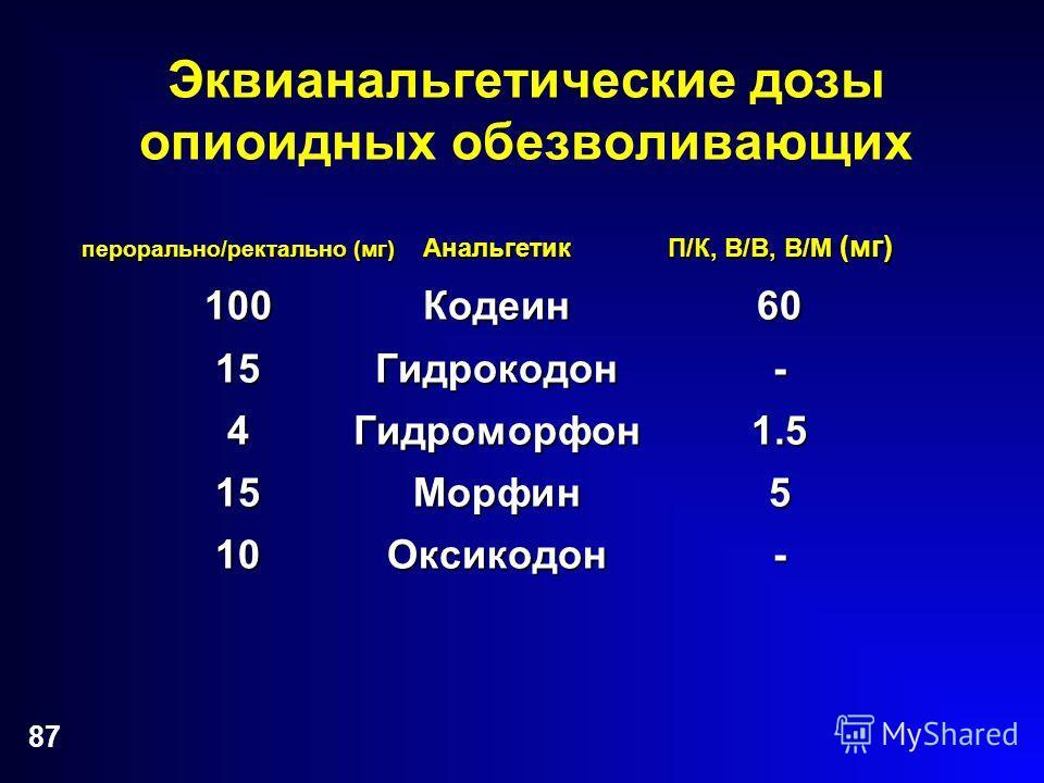 87 Эквианальгетические дозы опиоидных обезволивающих перорально/ректально (мг) Анальгетик П/К, В/В, В/М (мг) 100Кодеин60 15Гидрокодон- 4Гидроморфон1.5 15Морфин5 10Оксикодон-
