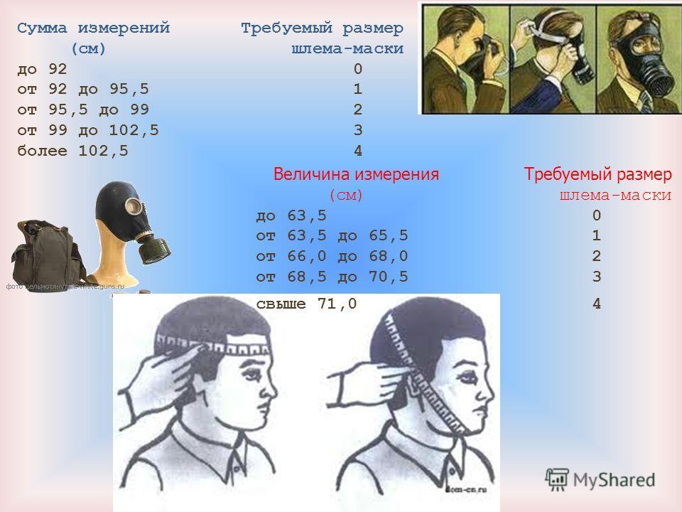 Сумма измерений Требуемый размер (см) шлема-маски до 92 0 от 92 до 95,5 1 от 95,5 до 99 2 от 99 до 102,5 3 более 102,5 4 Величина измерения Требуемый размер (см) шлема-маски до 63,5 0 от 63,5 до 65,5 1 от 66,0 до 68,0 2 от 68,5 до 70,5 3 свыше 71,0 4