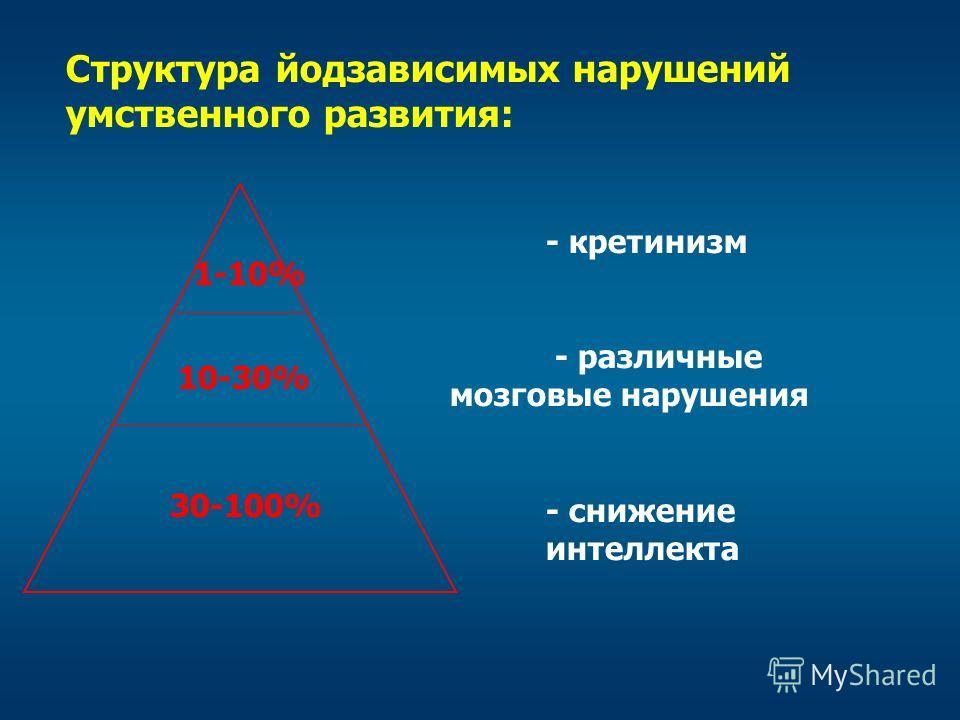 Структура йодзависимых нарушений умственного развития: - кретинизм - различные мозговые нарушения - снижение интеллекта 1-10% 10-30% 30-100%