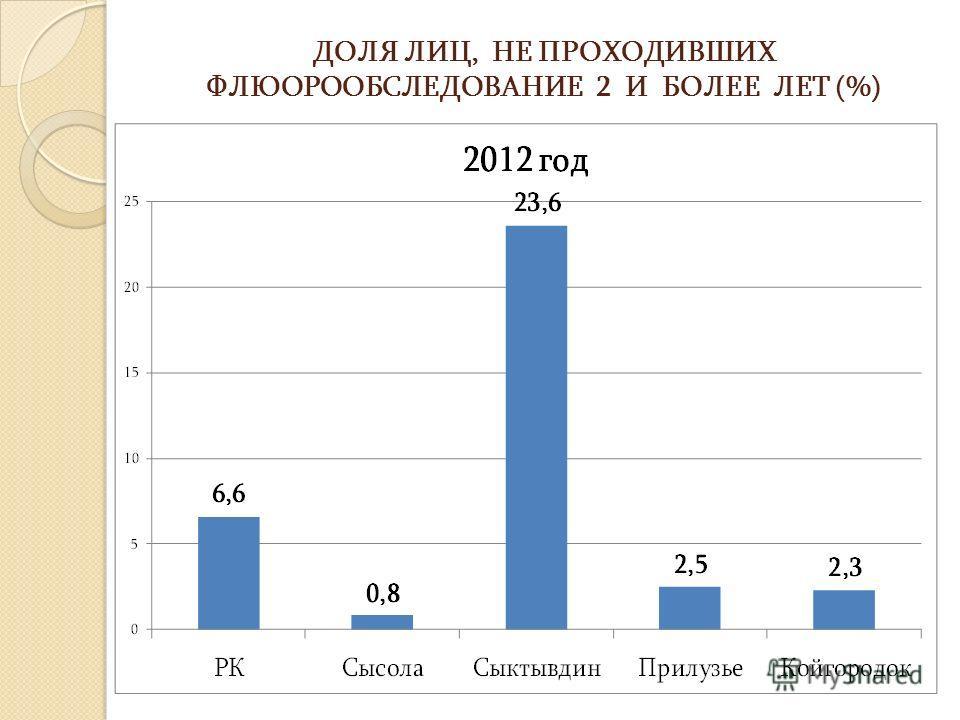 ДОЛЯ ЛИЦ, НЕ ПРОХОДИВШИХ ФЛЮОРООБСЛЕДОВАНИЕ 2 И БОЛЕЕ ЛЕТ (%)