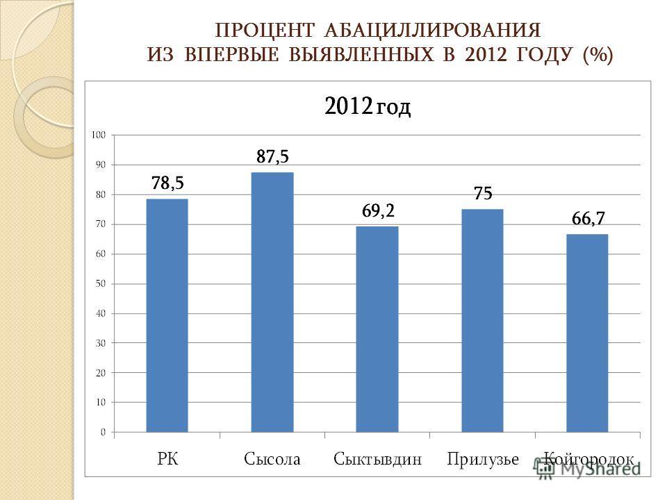 ПРОЦЕНТ АБАЦИЛЛИРОВАНИЯ ИЗ ВПЕРВЫЕ ВЫЯВЛЕННЫХ В 2012 ГОДУ (%)