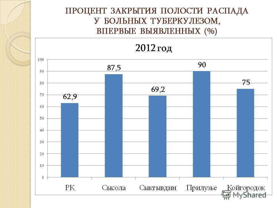 ПРОЦЕНТ ЗАКРЫТИЯ ПОЛОСТИ РАСПАДА У БОЛЬНЫХ ТУБЕРКУЛЕЗОМ, ВПЕРВЫЕ ВЫЯВЛЕННЫХ (%)