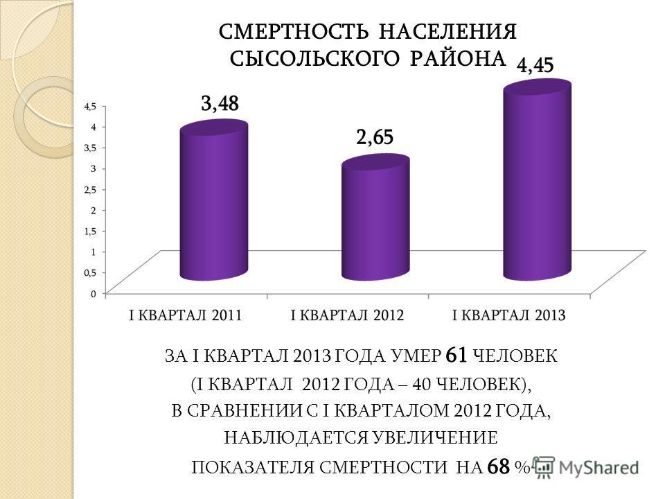 ЗА I КВАРТАЛ 2013 ГОДА УМЕР 61 ЧЕЛОВЕК (I КВАРТАЛ 2012 ГОДА – 40 ЧЕЛОВЕК), В СРАВНЕНИИ С I КВАРТАЛОМ 2012 ГОДА, НАБЛЮДАЕТСЯ УВЕЛИЧЕНИЕ ПОКАЗАТЕЛЯ СМЕРТНОСТИ НА 68 % СМЕРТНОСТЬ НАСЕЛЕНИЯ СЫСОЛЬСКОГО РАЙОНА