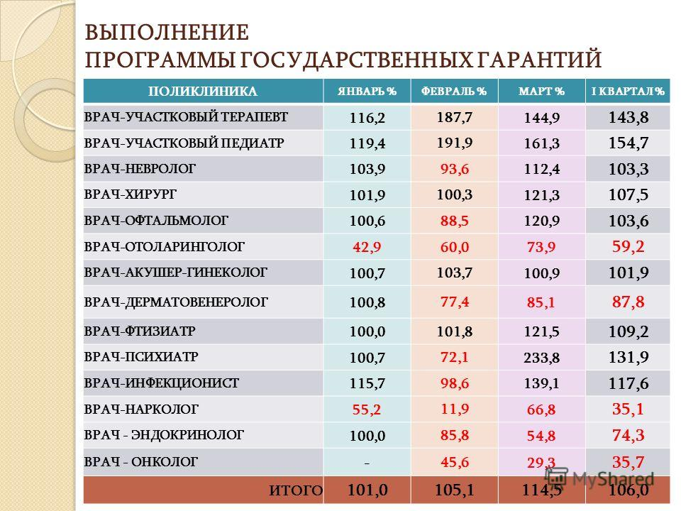 ВЫПОЛНЕНИЕ ПРОГРАММЫ ГОСУДАРСТВЕННЫХ ГАРАНТИЙ ПОЛИКЛИНИКА ЯНВАРЬ %ФЕВРАЛЬ %МАРТ %I КВАРТАЛ % ВРАЧ-УЧАСТКОВЫЙ ТЕРАПЕВТ 116,2 187,7 144,9 143,8 ВРАЧ-УЧАСТКОВЫЙ ПЕДИАТР 119,4 191,9 161,3 154,7 ВРАЧ-НЕВРОЛОГ 103,9 93,6 112,4 103,3 ВРАЧ-ХИРУРГ 101,9 100,3