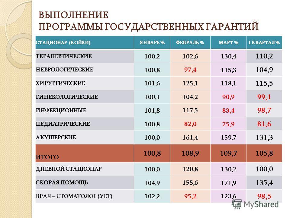 ВЫПОЛНЕНИЕ ПРОГРАММЫ ГОСУДАРСТВЕННЫХ ГАРАНТИЙ СТАЦИОНАР (КОЙКИ)ЯНВАРЬ %ФЕВРАЛЬ %МАРТ %I КВАРТАЛ % ТЕРАПЕВТИЧЕСКИЕ 100,2 102,6 130,4 110,2 НЕВРОЛОГИЧЕСКИЕ 100,8 97,4 115,3 104,9 ХИРУРГИЧЕСКИЕ 101,6 125,1 118,1 115,5 ГИНЕКОЛОГИЧЕСКИЕ 100,1 104,2 90,9 9