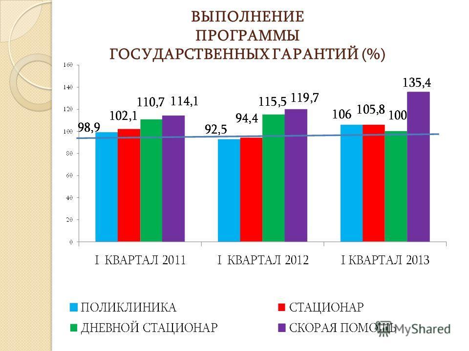 ВЫПОЛНЕНИЕ ПРОГРАММЫ ГОСУДАРСТВЕННЫХ ГАРАНТИЙ (%)