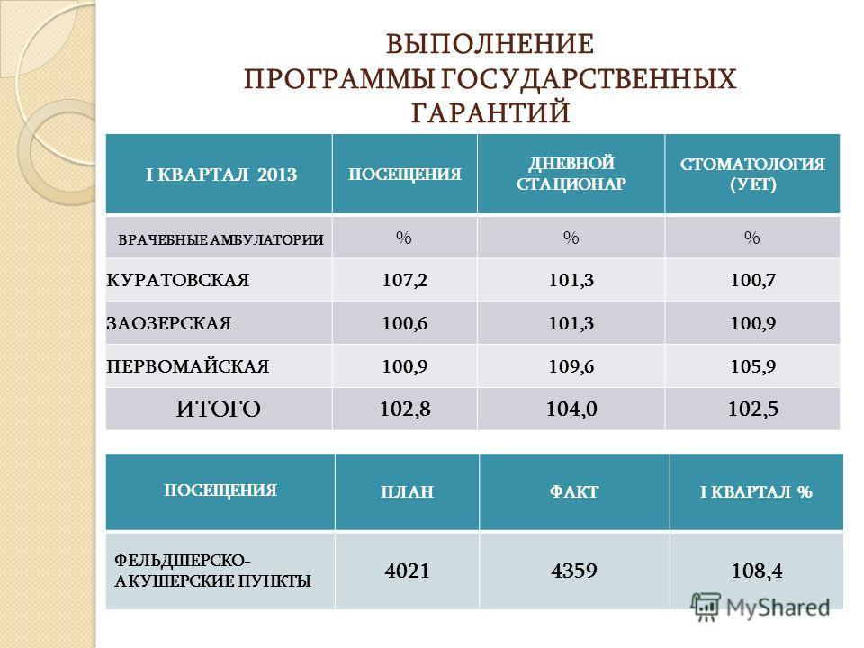 ВЫПОЛНЕНИЕ ПРОГРАММЫ ГОСУДАРСТВЕННЫХ ГАРАНТИЙ I КВАРТАЛ 2013 ПОСЕЩЕНИЯ ДНЕВНОЙ СТАЦИОНАР СТОМАТОЛОГИЯ (УЕТ) ВРАЧЕБНЫЕ АМБУЛАТОРИИ %% КУРАТОВСКАЯ107,2101,3100,7 ЗАОЗЕРСКАЯ100,6101,3100,9 ПЕРВОМАЙСКАЯ100,9109,6105,9 ИТОГО 102,8104,0102,5 ПОСЕЩЕНИЯ ПЛАН
