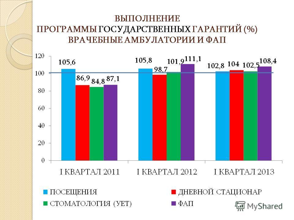 ВЫПОЛНЕНИЕ ПРОГРАММЫ ГОСУДАРСТВЕННЫХ ГАРАНТИЙ (%) ВРАЧЕБНЫЕ АМБУЛАТОРИИ И ФАП