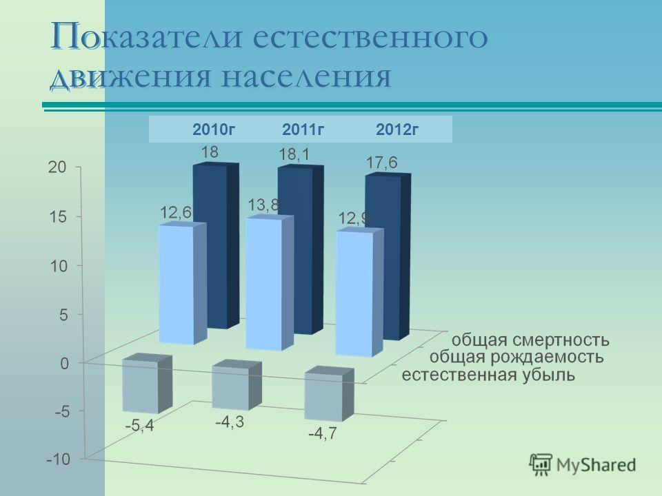 Показатели естественного движения населения 2010г 2011г 2012г