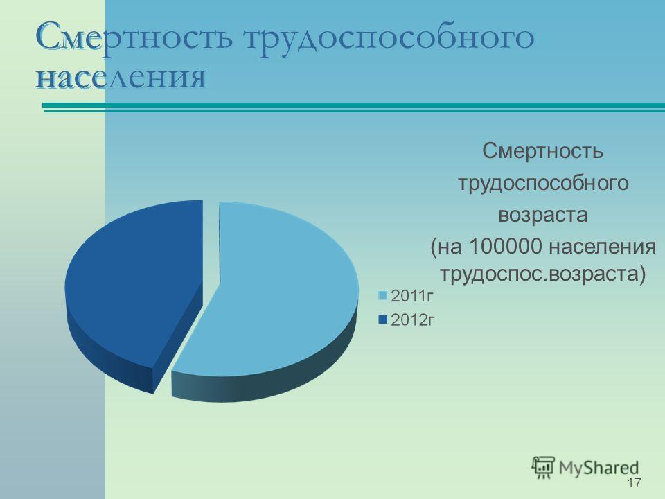 Смертность трудоспособного населения 17 Смертность трудоспособного возраста (на 100000 населения трудоспос.возраста)
