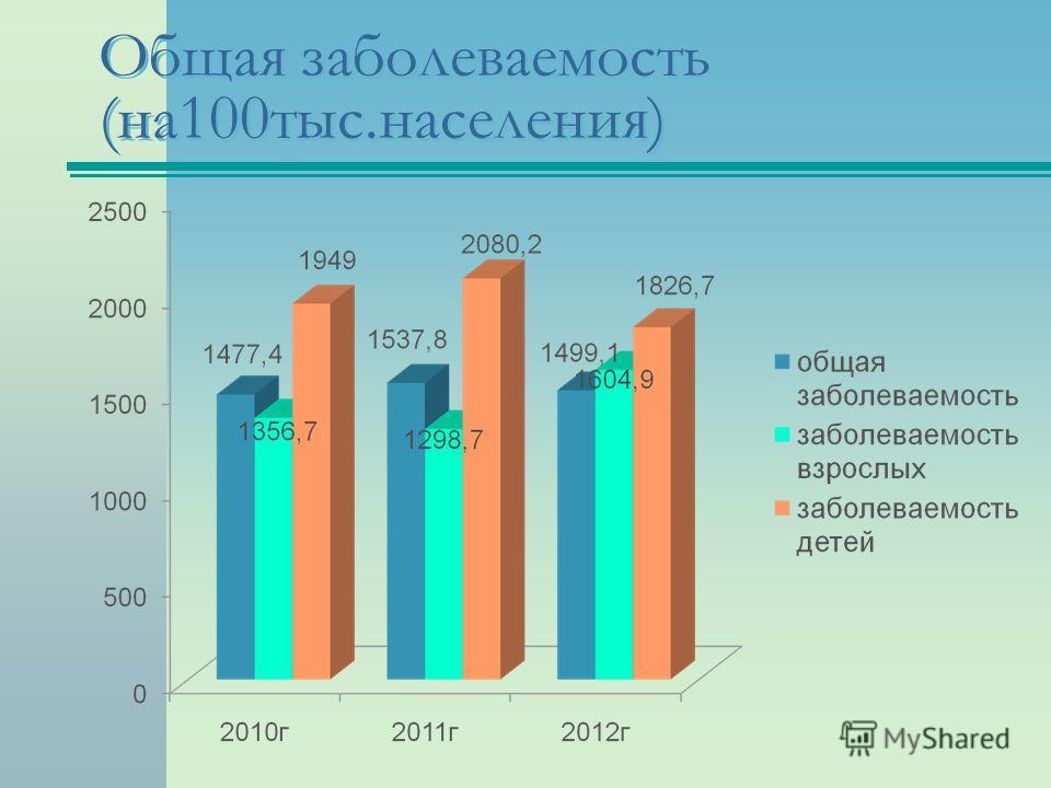 Общая заболеваемость (на100тыс.населения)