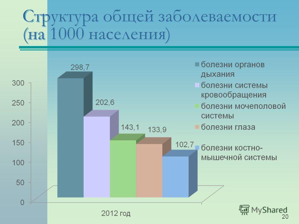 Структура общей заболеваемости (на 1000 населения) 20