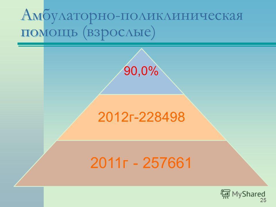 90,0% 2012г-228498 2011г - 257661 Амбулаторно-поликлиническая помощь (взрослые) 25