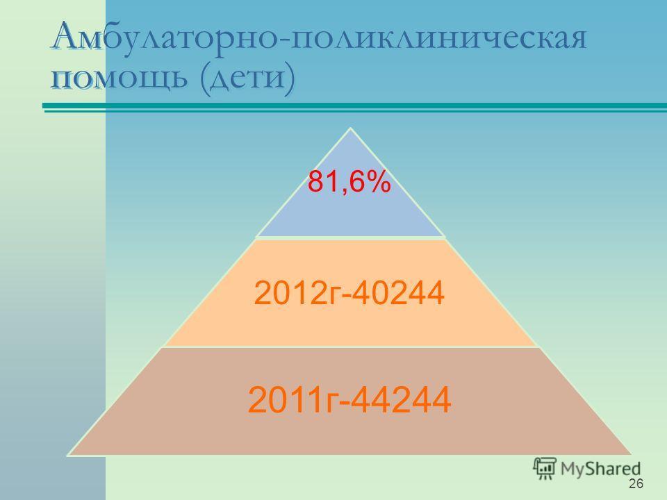 Амбулаторно-поликлиническая помощь (дети) 81,6% 2012г-40244 2011г-44244 26
