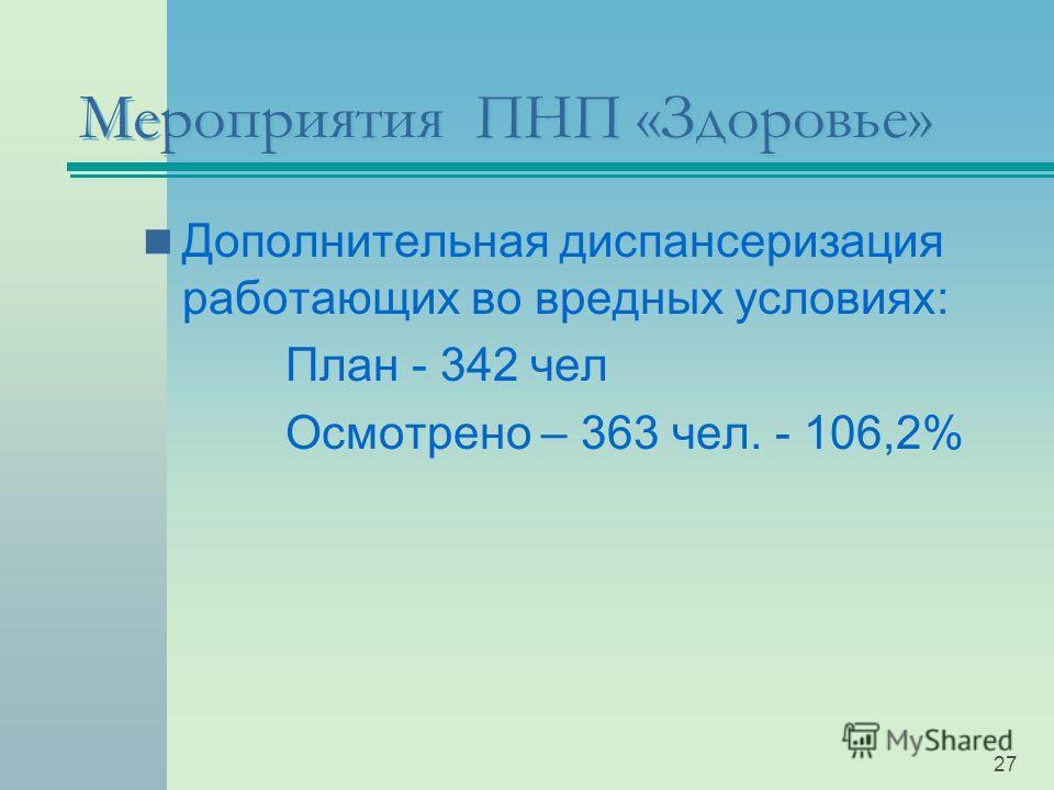 Мероприятия ПНП «Здоровье» Дополнительная диспансеризация работающих во вредных условиях: План - 342 чел Осмотрено – 363 чел. - 106,2% 27