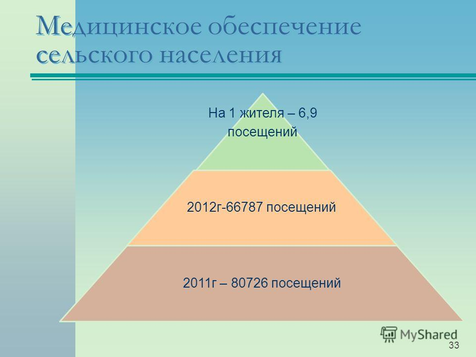 Медицинское обеспечение сельского населения На 1 жителя – 6,9 посещений 2012г-66787 посещений 2011г – 80726 посещений 33