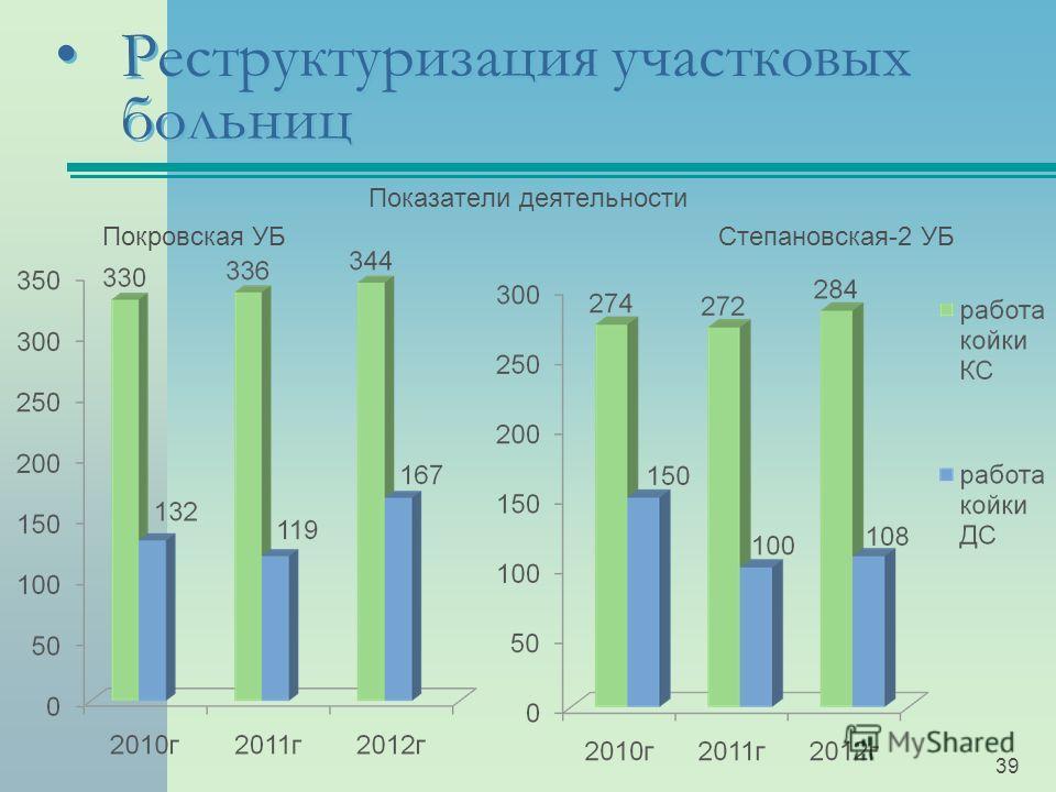 Реструктуризация участковых больниц Показатели деятельности Покровская УБ Степановская-2 УБ 39