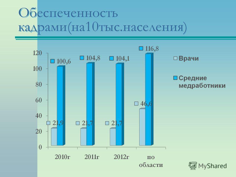 Обеспеченность кадрами(на10тыс.населения)