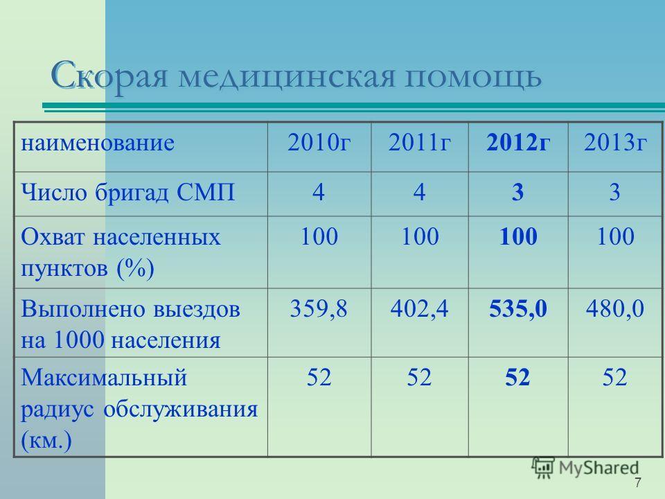 7 Скорая медицинская помощь наименование2010г2011г2012г2013г Число бригад СМП4433 Охват населенных пунктов (%) 100 Выполнено выездов на 1000 населения 359,8402,4535,0480,0 Максимальный радиус обслуживания (км.) 52