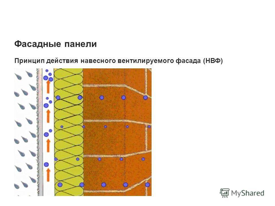 Фасадные панели Принцип действия навесного вентилируемого фасада (НВФ)