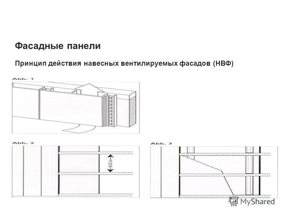 Фасадные панели Принцип действия навесных вентилируемых фасадов (НВФ)