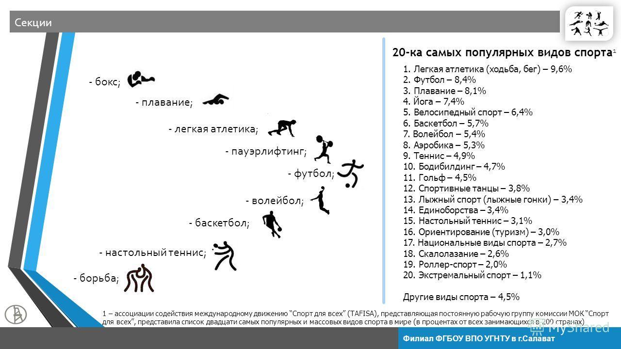 Филиал ФГБОУ ВПО УГНТУ в г.Салават Секции 1. Легкая атлетика (ходьба, бег) – 9,6% 2. Футбол – 8,4% 3. Плавание – 8,1% 4. Йога – 7,4% 5. Велосипедный спорт – 6,4% 6. Баскетбол – 5,7% 7. Волейбол – 5,4% 8. Аэробика – 5,3% 9. Теннис – 4,9% 10. Бодибилди
