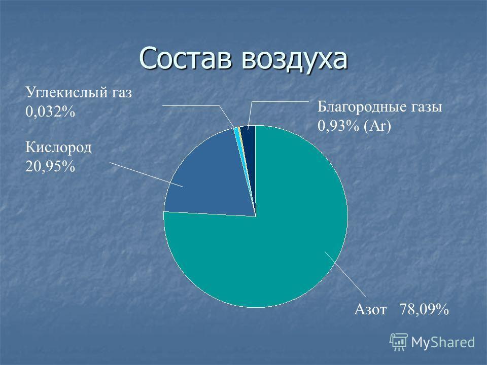Состав воздуха Азот 78,09% Кислород 20,95% Благородные газы 0,93% (Ar) Углекислый газ 0,032%