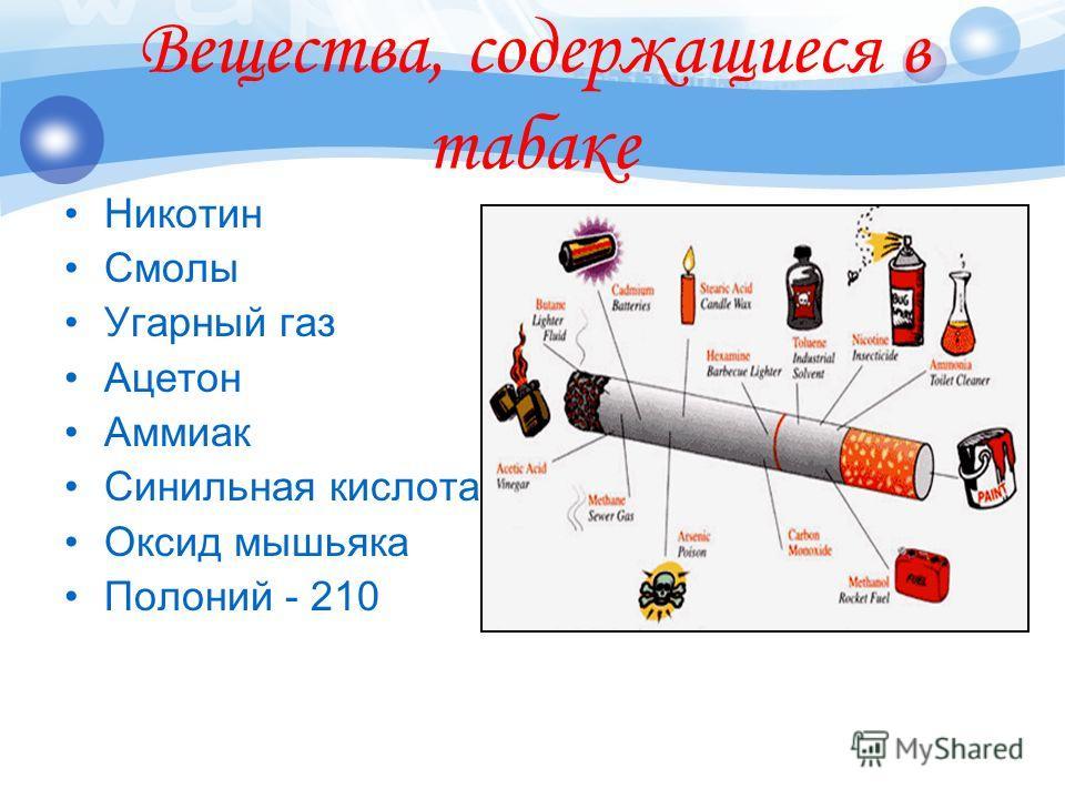 Вещества, содержащиеся в табаке Никотин Смолы Угарный газ Ацетон Аммиак Синильная кислота Оксид мышьяка Полоний - 210