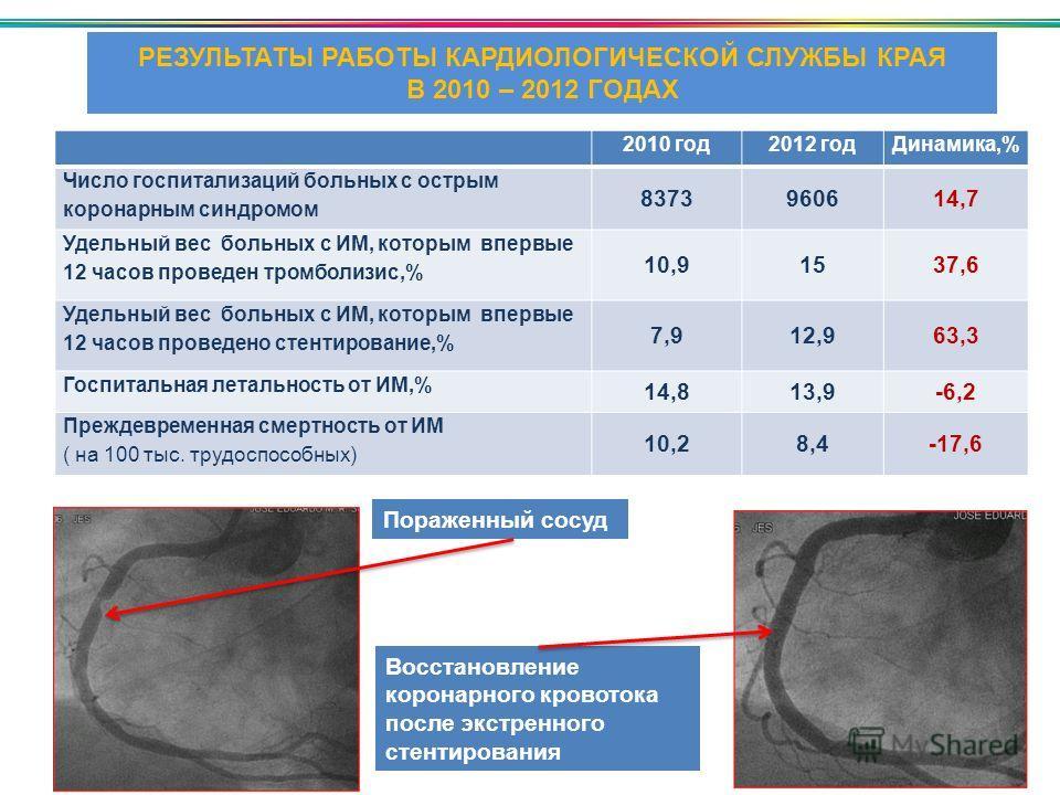 РЕЗУЛЬТАТЫ РАБОТЫ КАРДИОЛОГИЧЕСКОЙ СЛУЖБЫ КРАЯ В 2010 – 2012 ГОДАХ Пораженный сосуд Восстановление коронарного кровотока после экстренного стентирования 2010 год2012 годДинамика,% Число госпитализаций больных с острым коронарным синдромом 8373960614,