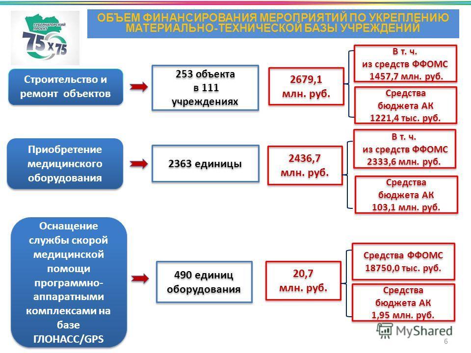 Строительство и ремонт объектов Приобретение медицинского оборудования 253 объекта в 111 учреждениях 253 объекта в 111 учреждениях 490 единиц оборудования 2679,1 млн. руб. 2679,1 млн. руб. 6 ОБЪЕМ ФИНАНСИРОВАНИЯ МЕРОПРИЯТИЙ ПО УКРЕПЛЕНИЮ МАТЕРИАЛЬНО-