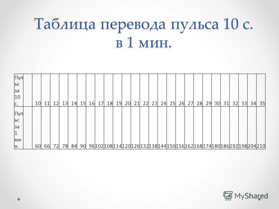 Таблица перевода пульса 10 с. в 1 мин. Пул ьс за 10 с. 1011121314151617181920212223242526272829303132333435 Пул ьс за 1 ми н. 60667278849096102108114120126132138144150156162168174180186192198204210