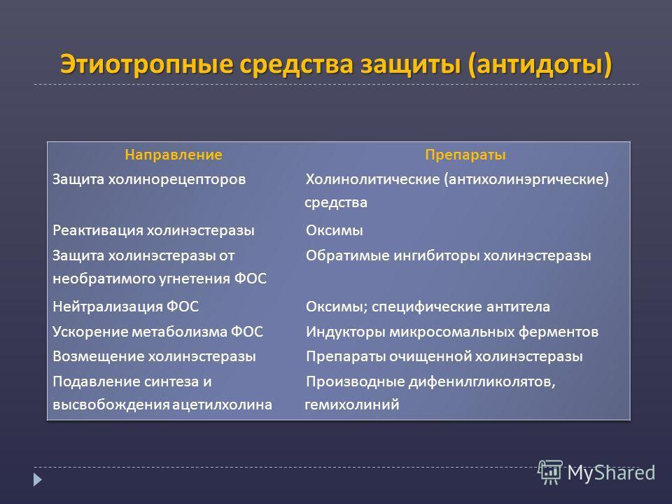 Этиотропные средства защиты (антидоты)