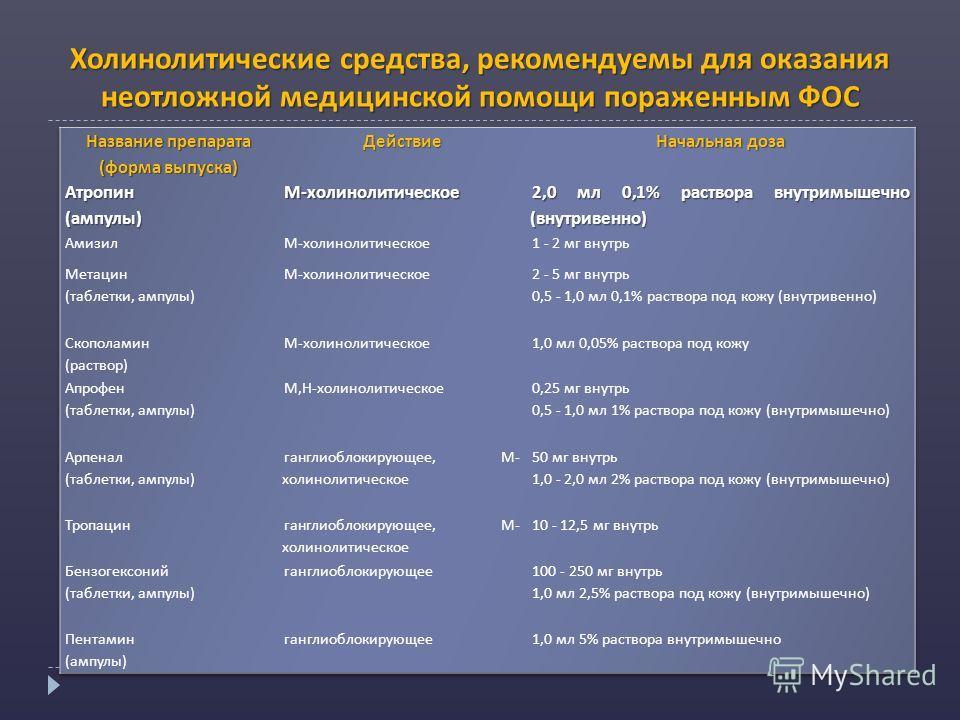 Холинолитические средства, рекомендуемы для оказания неотложной медицинской помощи пораженным ФОС