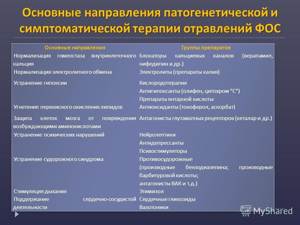 Основные направления патогенетической и симптоматической терапии отравлений ФОС