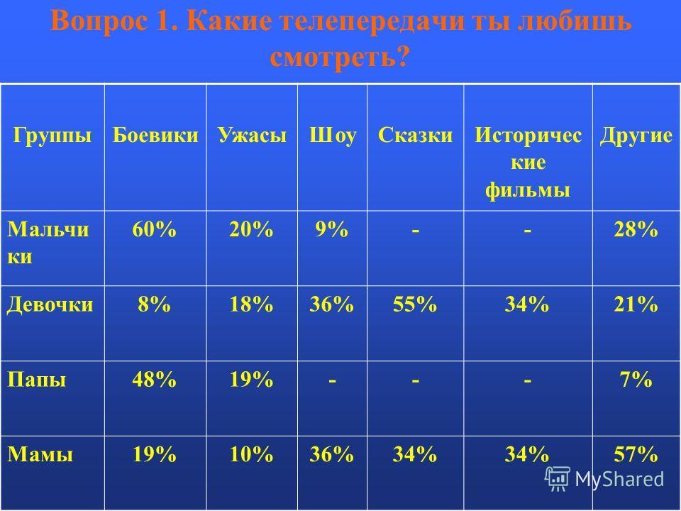Вопрос 1. Какие телепередачи ты любишь смотреть? ГруппыБоевикиУжасыШоу СказкиИсторичес кие фильмы Другие Мальчи ки 60%20%9%--28% Девочки8%18%36%55%34%21% Папы48%19%---7% Мамы19%10%36%34% 57%