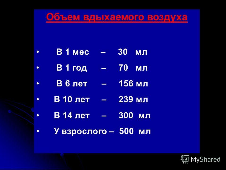Объем вдыхаемого воздуха В 1 мес – 30 мл В 1 год – 70 мл В 6 лет – 156 мл В 10 лет – 239 мл В 14 лет – 300 мл У взрослого – 500 мл