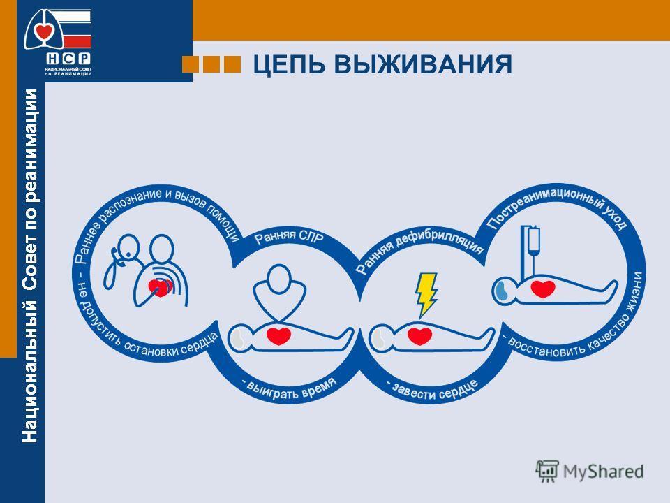Национальный Совет по реанимации ЦЕПЬ ВЫЖИВАНИЯ