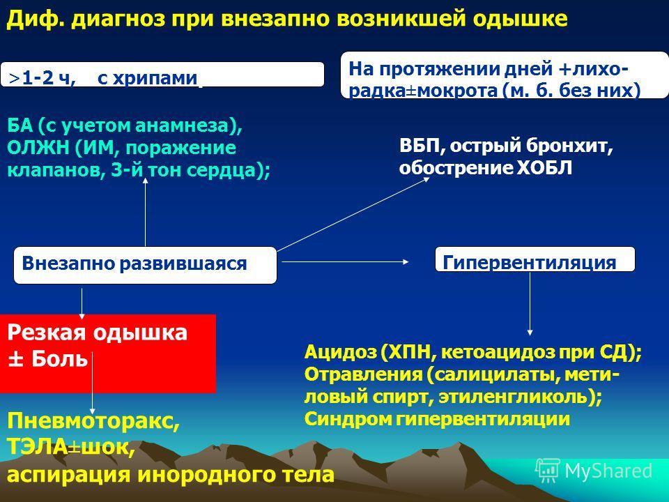 Внезапно развившаяся Гипервентиляция На протяжении дней +лихо- радка±мокрота (м. б. без них) >1-2 ч, с хрипамирипами Диф. диагноз при внезапно возникшей одышке ацидоз -- ХПН, кетоацидоз при СД Ацидоз (ХПН, кетоацидоз при СД); Отравления (салицилаты,