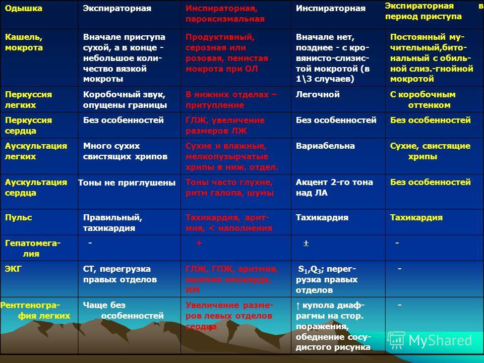 ОдышкаЭкспираторнаяИнспираторная, пароксизмальная Инспираторная Экспираторная в период приступа Кашель, мокрота Вначале приступа сухой, а в конце - небольшое коли- чество вязкой мокроты Продуктивный, серозная или розовая, пенистая мокрота при ОЛ Внач