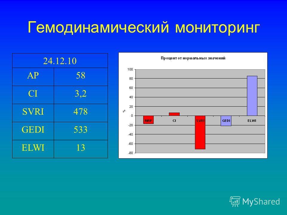 Гемодинамический мониторинг 24.12.10 АР58 CI3,2 SVRI478 GEDI533 ELWI13