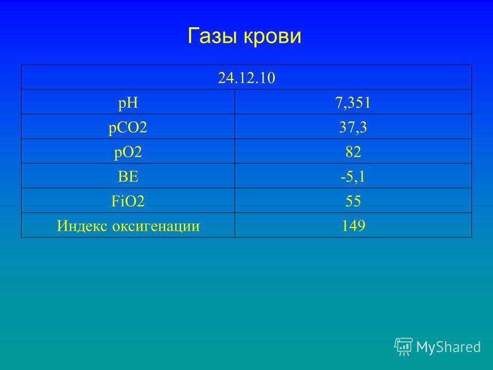 Газы крови 24.12.10 pH7,351 pCO237,3 pO282 BE-5,1 FiO255 Индекс оксигенации149