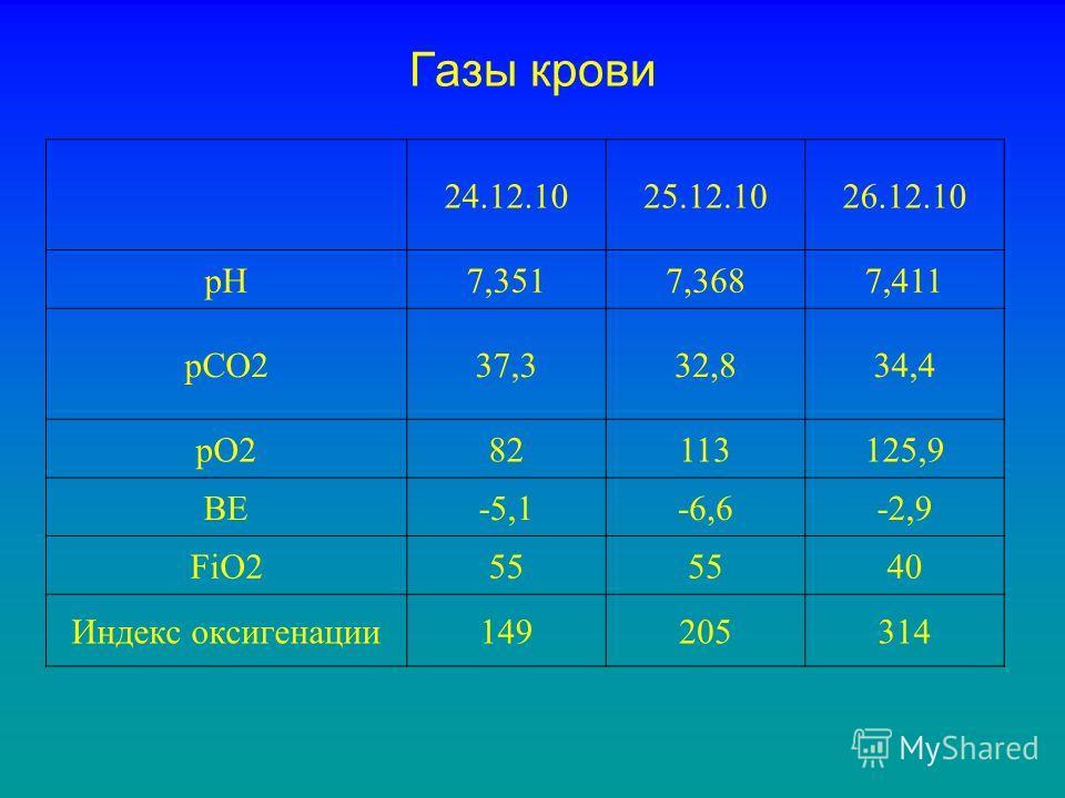 Газы крови 24.12.1025.12.1026.12.10 pH7,3517,3687,411 pCO237,332,834,4 pO282113125,9 BE-5,1-6,6-2,9 FiO255 40 Индекс оксигенации149205314